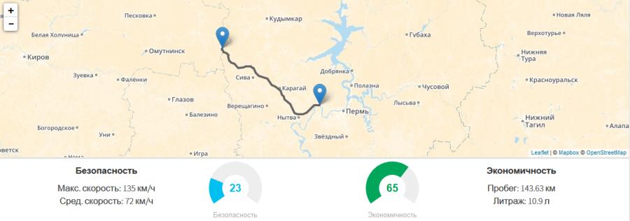 Пермь-Сива